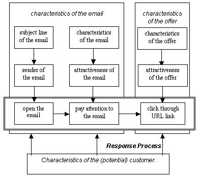 Different characteristics of a successful e-mail