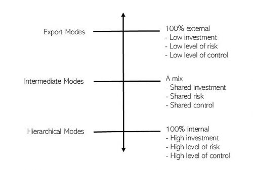 classification of market entry modes